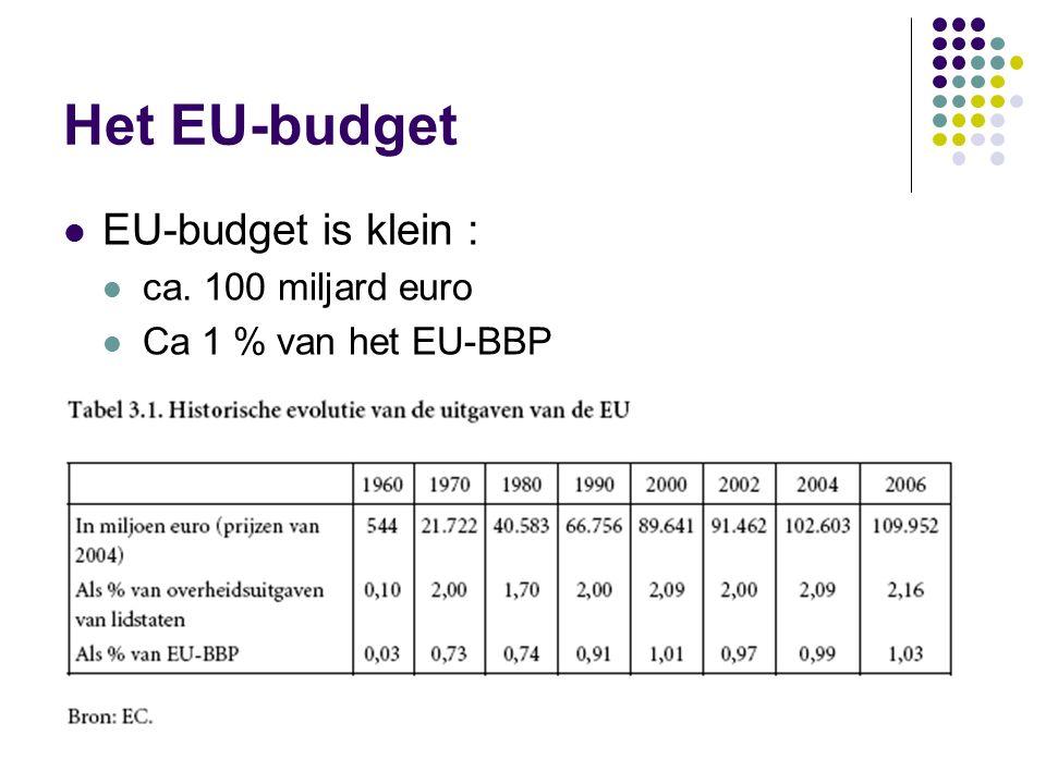 EU-ontvangsten plafond : 1,24 % van EU-bni (= 110 mrd euro in 2006) soorten ontvangsten ('eigen middelen'): douanerechten landbouw- en suikerheffingen gedeelte van BTW-ontvangsten vierde bron : % op BNP vijfde bron in het vooruitzicht?