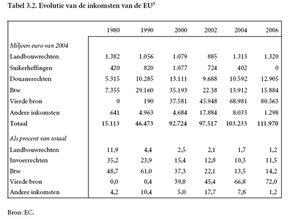 EU-uitgaven belangrijkste uitgaven : structuurfondsen : 36 % in '05 landbouw : 43 % in '05