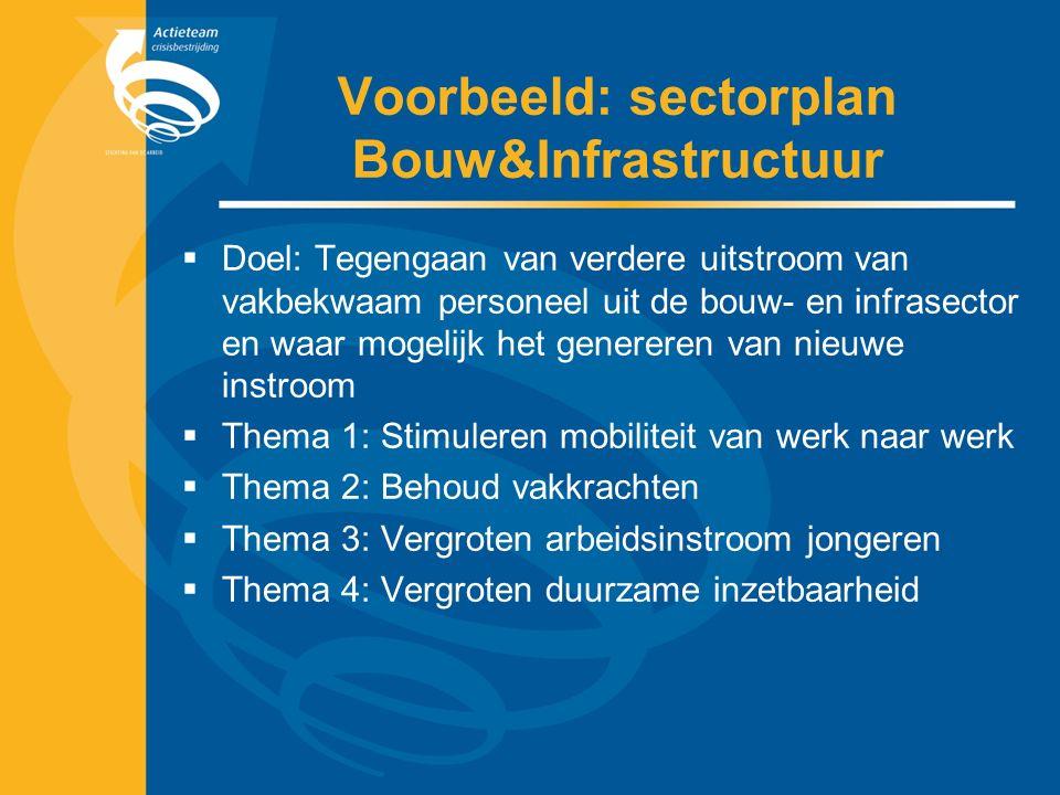 Voorbeeld: sectorplan Bouw&Infrastructuur  Doel: Tegengaan van verdere uitstroom van vakbekwaam personeel uit de bouw- en infrasector en waar mogelijk het genereren van nieuwe instroom  Thema 1: Stimuleren mobiliteit van werk naar werk  Thema 2: Behoud vakkrachten  Thema 3: Vergroten arbeidsinstroom jongeren  Thema 4: Vergroten duurzame inzetbaarheid