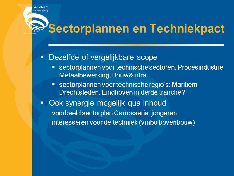 Sectorplannen en Techniekpact  Dezelfde of vergelijkbare scope  sectorplannen voor technische sectoren: Procesindustrie, Metaalbewerking, Bouw&Infra…  sectorplannen voor technische regio's: Maritiem Drechtsteden, Eindhoven in derde tranche.