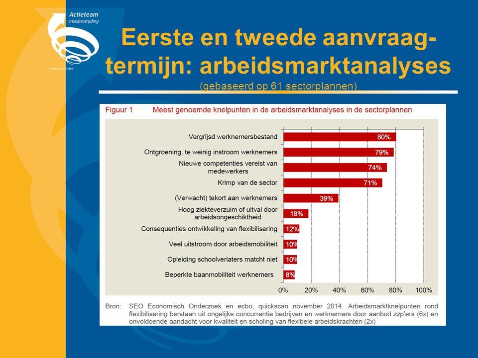 Eerste en tweede aanvraag- termijn: arbeidsmarktanalyses (gebaseerd op 61 sectorplannen)