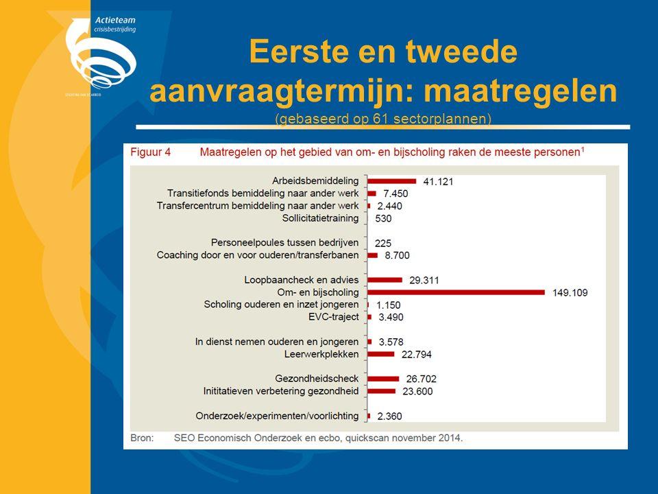 Eerste en tweede aanvraagtermijn: maatregelen (gebaseerd op 61 sectorplannen)