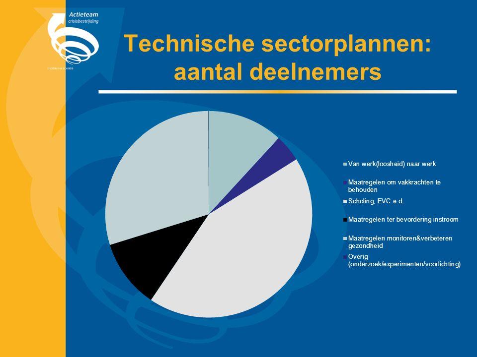 Technische sectorplannen: aantal deelnemers