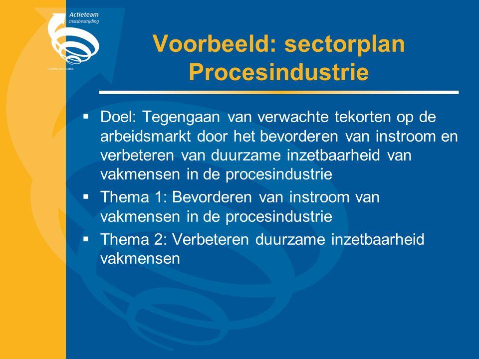 Voorbeeld: sectorplan Procesindustrie  Doel: Tegengaan van verwachte tekorten op de arbeidsmarkt door het bevorderen van instroom en verbeteren van duurzame inzetbaarheid van vakmensen in de procesindustrie  Thema 1: Bevorderen van instroom van vakmensen in de procesindustrie  Thema 2: Verbeteren duurzame inzetbaarheid vakmensen