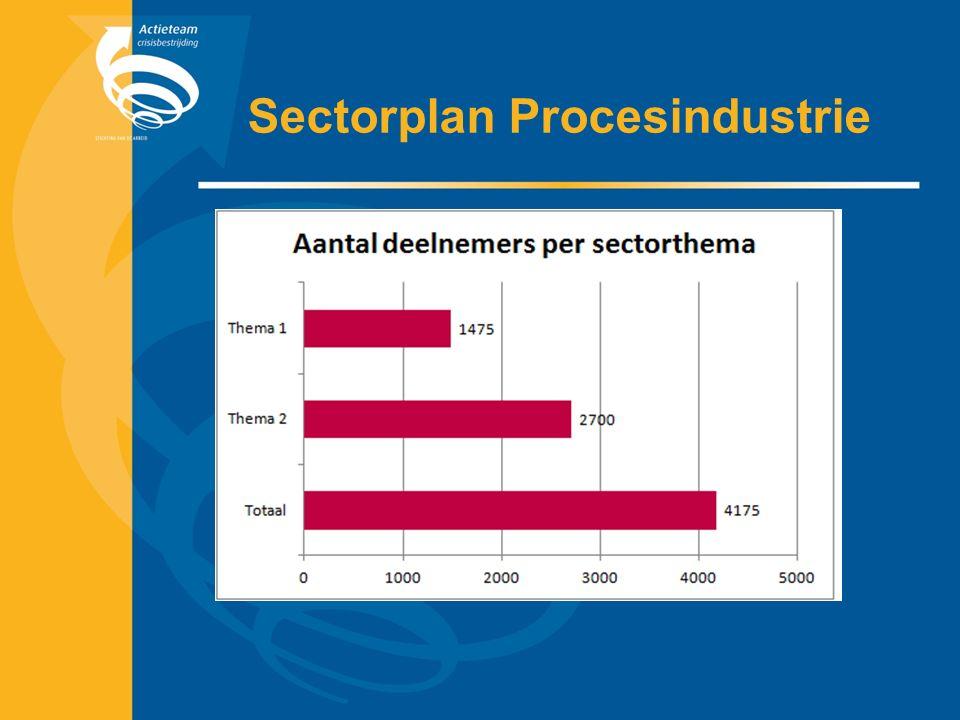 Sectorplan Procesindustrie