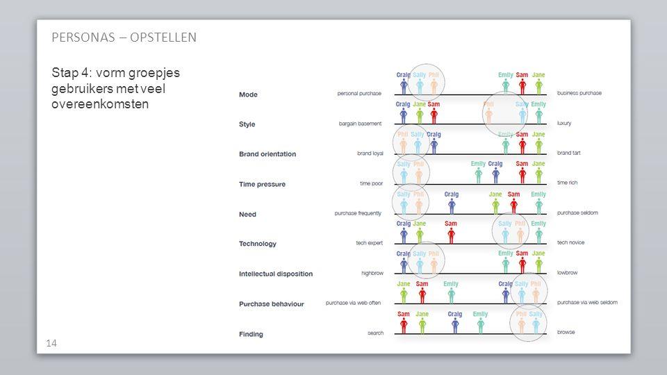 PERSONAS – OPSTELLEN 14 Stap 4: vorm groepjes gebruikers met veel overeenkomsten