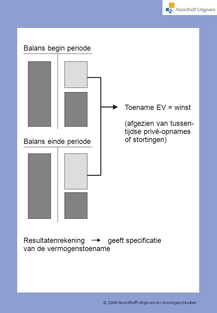 © 2008 Noordhoff Uitgevers bv Groningen/Houten Balans begin periode Balans einde periode Toename EV = winst (afgezien van tussen- tijdse privé-opnames