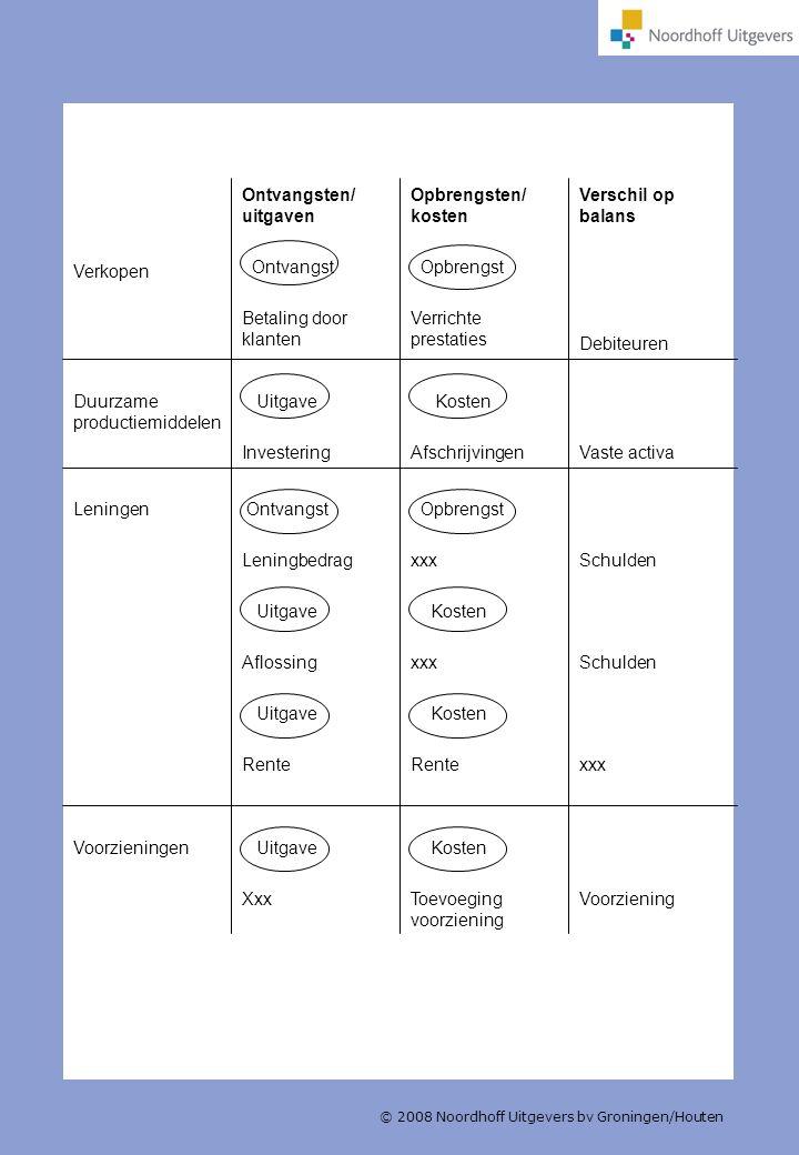 © 2008 Noordhoff Uitgevers bv Groningen/Houten Voorziening Kosten Toevoeging voorziening Uitgave Xxx Voorzieningen Schulden xxx Opbrengst xxx Kosten x