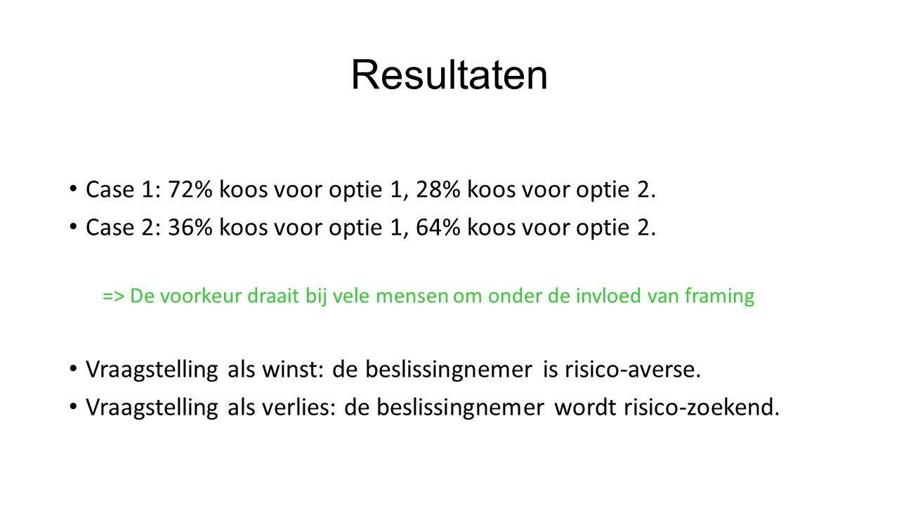 Resultaten Case 1: 72% koos voor optie 1, 28% koos voor optie 2. Case 2: 36% koos voor optie 1, 64% koos voor optie 2. => De voorkeur draait bij vele