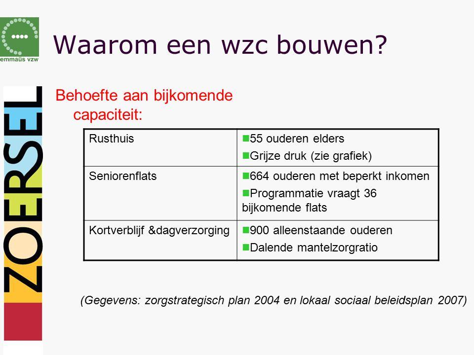 Waarom een wzc bouwen? Behoefte aan bijkomende capaciteit: Rusthuis 55 ouderen elders Grijze druk (zie grafiek) Seniorenflats 664 ouderen met beperkt