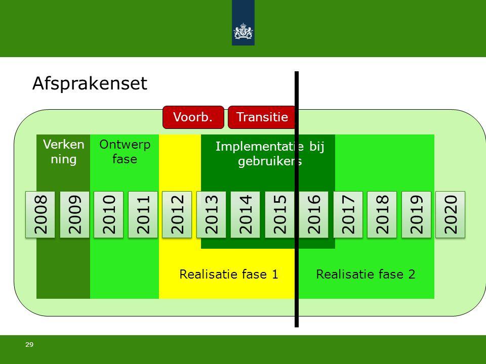 29 31 mei 2016 2008 2009 2010 2011 2012 2013 2014 2015 2016 2017 2018 2019 2020 Verken ning Ontwerp fase Realisatie fase 1Realisatie fase 2 Implementatie bij gebruikers Transitie Afsprakenset Voorb.