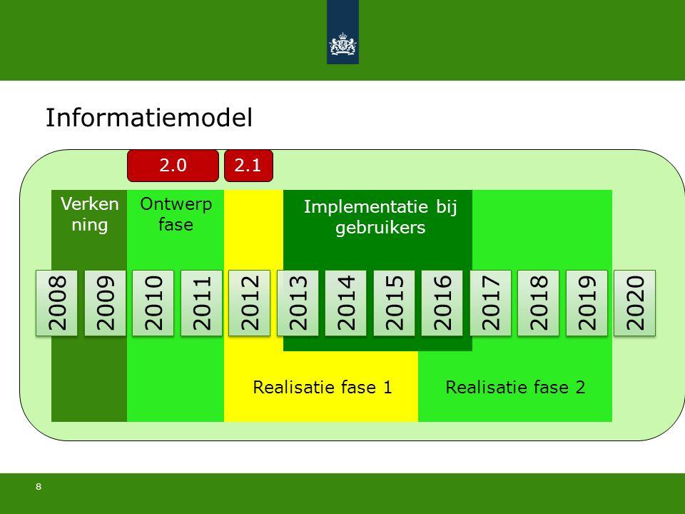 8 31 mei 2016 2008 2009 2010 2011 2012 2013 2014 2015 2016 2017 2018 2019 2020 Verken ning Ontwerp fase Realisatie fase 1Realisatie fase 2 Implementat