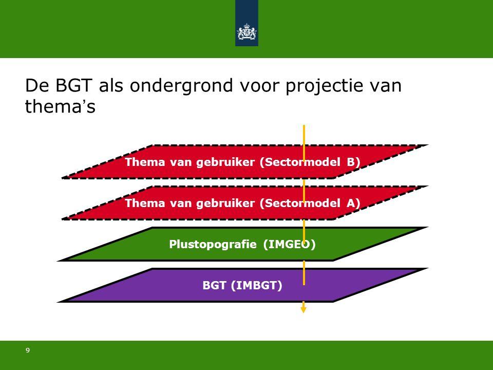 9 BGT (IMBGT) Plustopografie (IMGEO) Thema van gebruiker (Sectormodel A) Thema van gebruiker (Sectormodel B) De BGT als ondergrond voor projectie van thema's