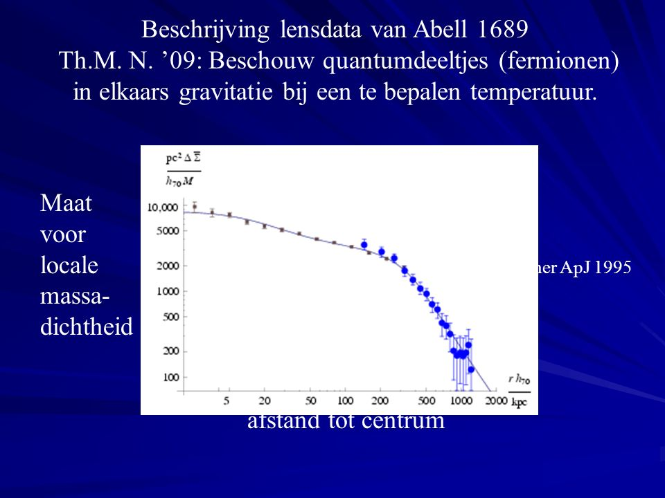 Beschrijving lensdata van Abell 1689 Th.M. N.
