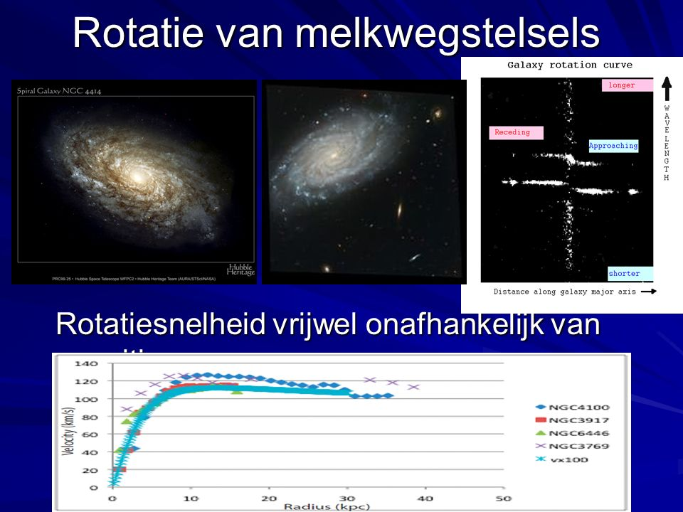 Rotatie van melkwegstelsels Rotatiesnelheid vrijwel onafhankelijk van positie Rotatiesnelheid vrijwel onafhankelijk van positie