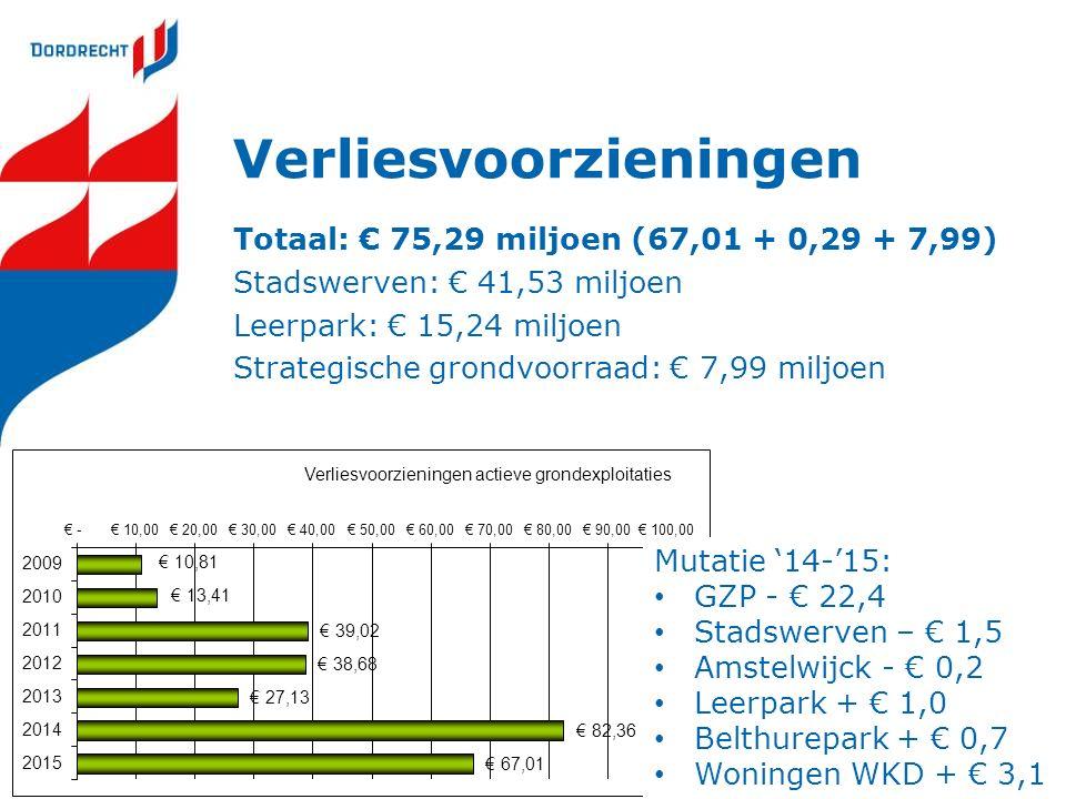 Verliesvoorzieningen Totaal: € 75,29 miljoen (67,01 + 0,29 + 7,99) Stadswerven: € 41,53 miljoen Leerpark: € 15,24 miljoen Strategische grondvoorraad: € 7,99 miljoen Mutatie '14-'15: GZP - € 22,4 Stadswerven – € 1,5 Amstelwijck - € 0,2 Leerpark + € 1,0 Belthurepark + € 0,7 Woningen WKD + € 3,1