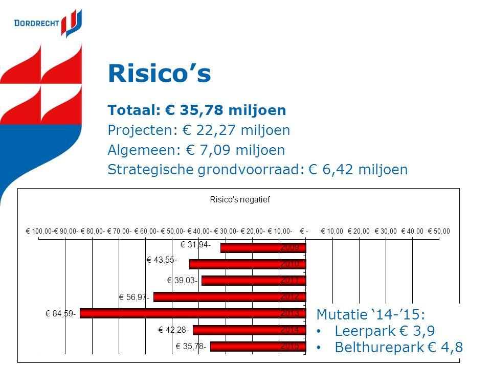 Risico's Totaal: € 35,78 miljoen Projecten: € 22,27 miljoen Algemeen: € 7,09 miljoen Strategische grondvoorraad: € 6,42 miljoen Mutatie '14-'15: Leerpark € 3,9 Belthurepark € 4,8