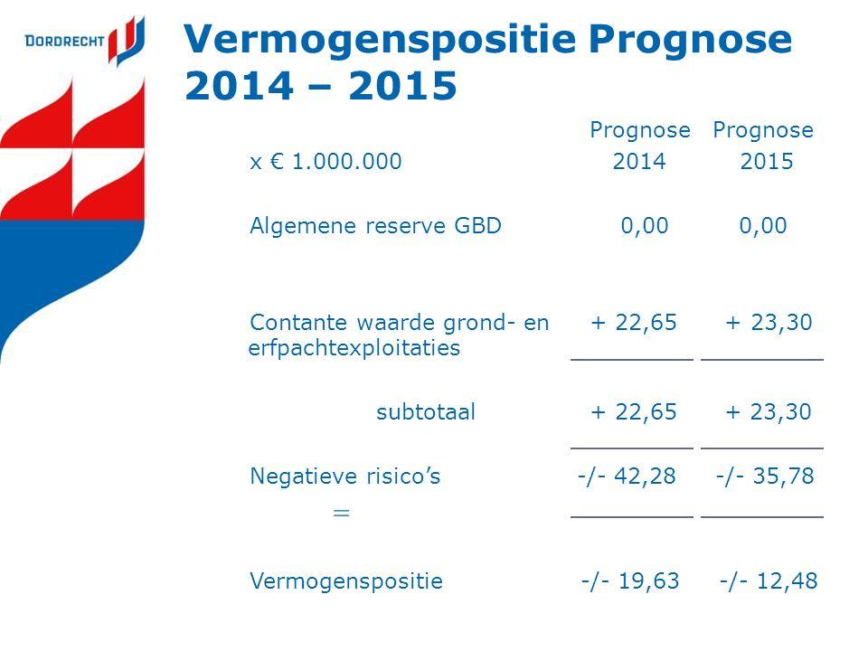 Vermogenspositie Prognose 2014 – 2015 Prognose Prognose x € 1.000.000 2014 2015 Algemene reserve GBD 0,00 0,00 Contante waarde grond- en + 22,65 + 23,30 erfpachtexploitaties subtotaal+ 22,65 + 23,30 Negatieve risico's -/- 42,28 -/- 35,78 = Vermogenspositie -/- 19,63 -/- 12,48