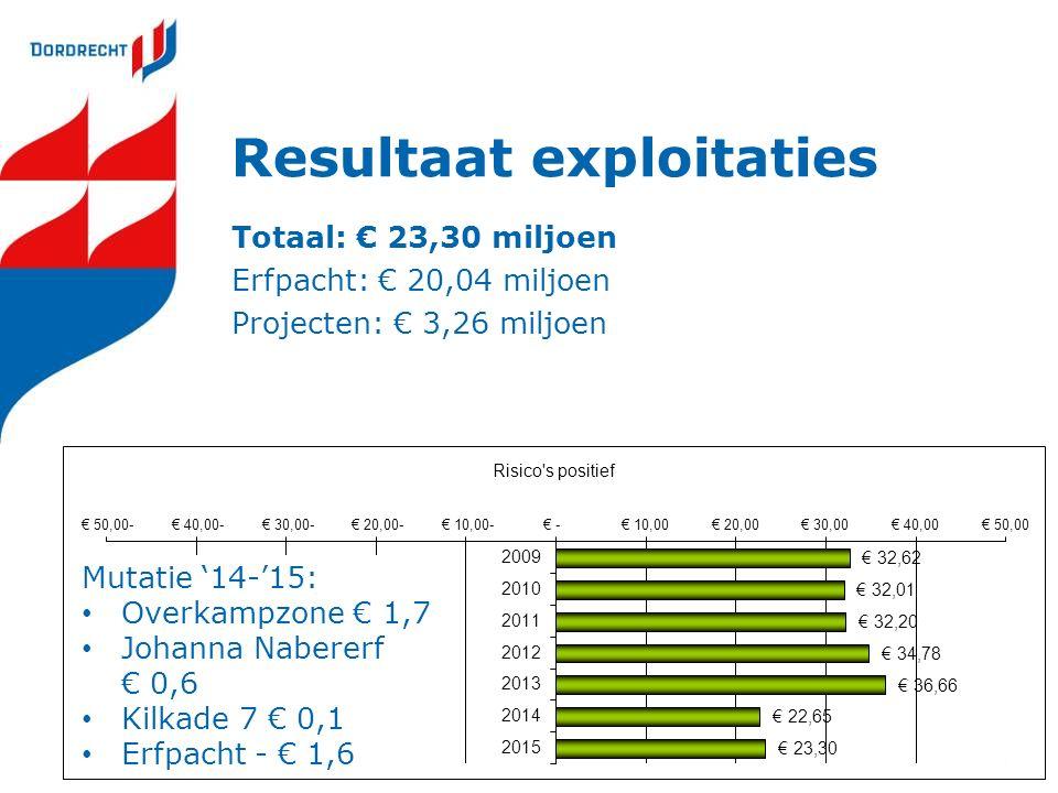 Resultaat exploitaties Totaal: € 23,30 miljoen Erfpacht: € 20,04 miljoen Projecten: € 3,26 miljoen