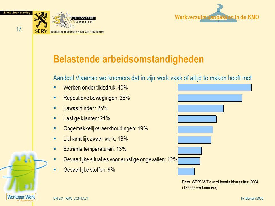 Werkverzuim aanpakken in de KMO 15 februari 2005 17. UNIZO - KMO CONTACT Belastende arbeidsomstandigheden Aandeel Vlaamse werknemers dat in zijn werk