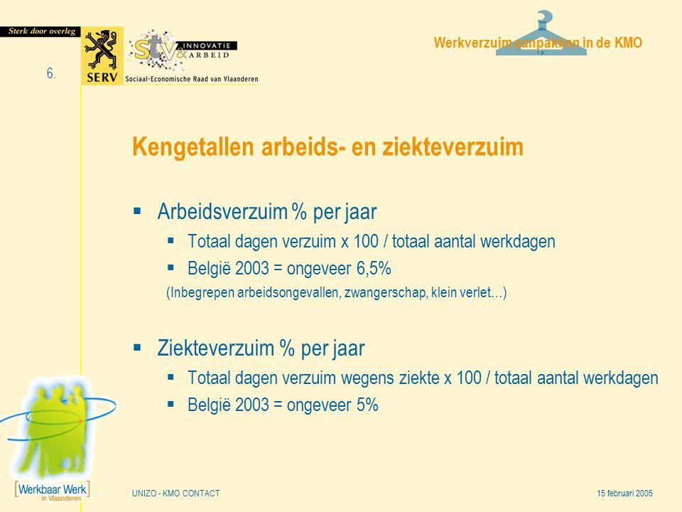 Werkverzuim aanpakken in de KMO 15 februari 2005 6. UNIZO - KMO CONTACT Kengetallen arbeids- en ziekteverzuim  Arbeidsverzuim % per jaar  Totaal dag
