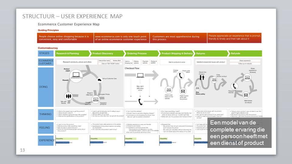 STRUCTUUR – USER EXPERIENCE MAP 13 Een model van de complete ervaring die een persoon heeft met een dienst of product