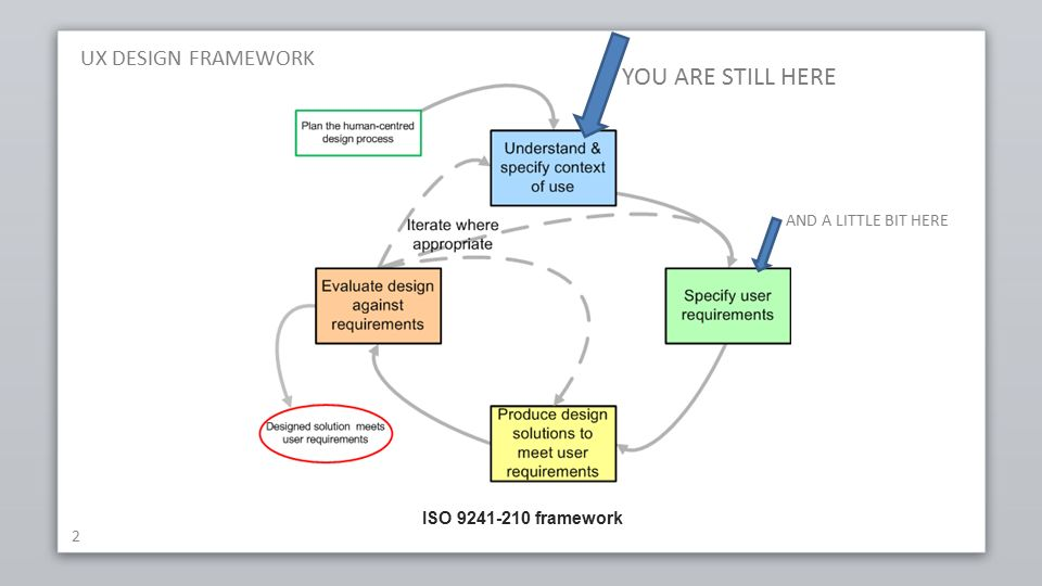 UX DESIGN FRAMEWORK 2 ISO 9241-210 framework YOU ARE STILL HERE AND A LITTLE BIT HERE