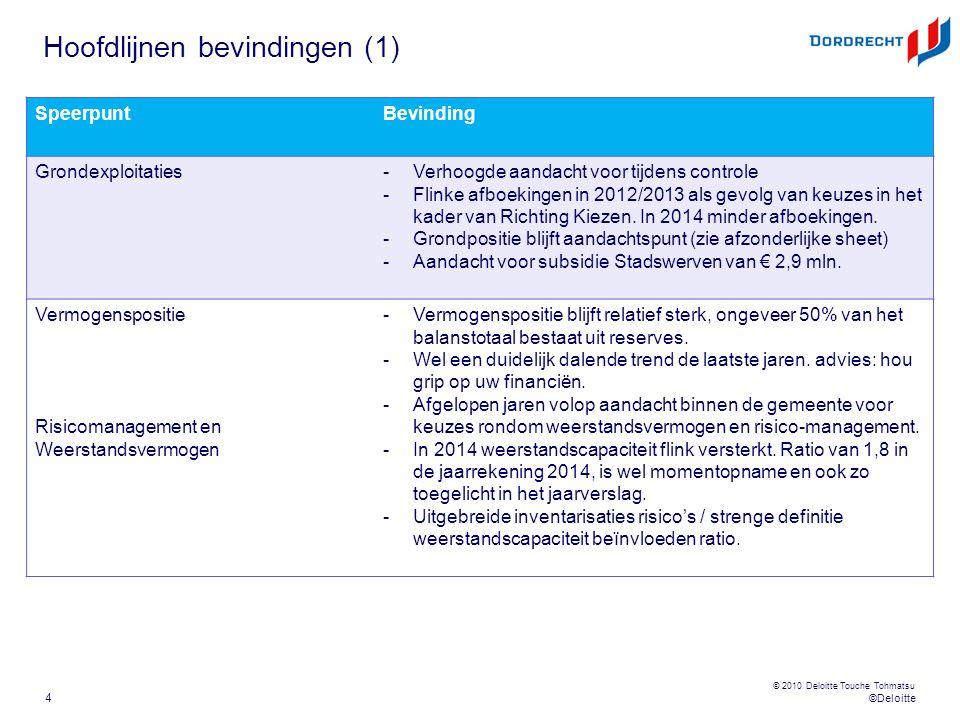 ©Deloitte © 2010 Deloitte Touche Tohmatsu Hoofdlijnen bevindingen (1) 4 SpeerpuntBevinding Grondexploitaties-Verhoogde aandacht voor tijdens controle -Flinke afboekingen in 2012/2013 als gevolg van keuzes in het kader van Richting Kiezen.