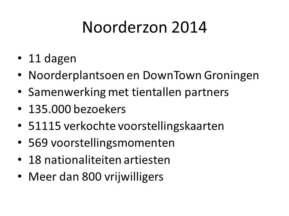 Noorderzon 2014 11 dagen Noorderplantsoen en DownTown Groningen Samenwerking met tientallen partners 135.000 bezoekers 51115 verkochte voorstellingskaarten 569 voorstellingsmomenten 18 nationaliteiten artiesten Meer dan 800 vrijwilligers