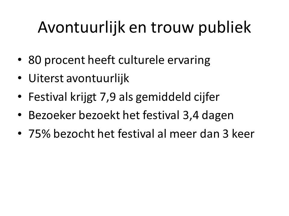 Avontuurlijk en trouw publiek 80 procent heeft culturele ervaring Uiterst avontuurlijk Festival krijgt 7,9 als gemiddeld cijfer Bezoeker bezoekt het festival 3,4 dagen 75% bezocht het festival al meer dan 3 keer