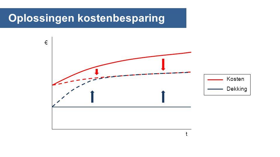 Oplossingen kostenbesparing € t Kosten Dekking