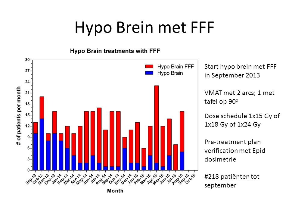 Hypo Brein met FFF Start hypo brein met FFF in September 2013 VMAT met 2 arcs; 1 met tafel op 90 o Dose schedule 1x15 Gy of 1x18 Gy of 1x24 Gy Pre-treatment plan verification met Epid dosimetrie #218 patiënten tot september