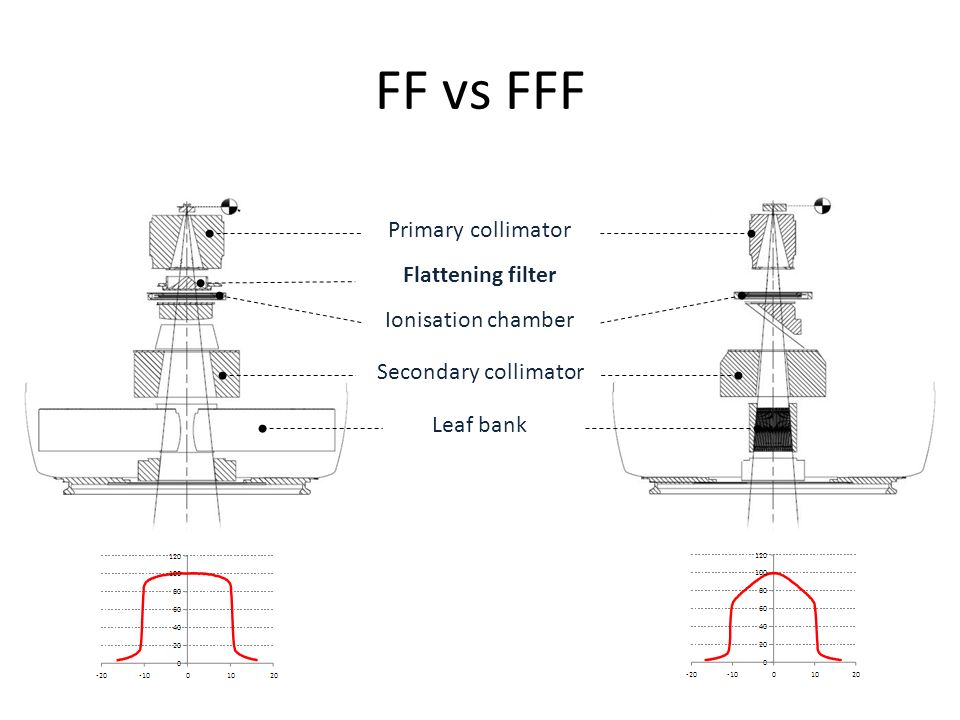FF vs FFF Primary collimator Flattening filter Secondary collimator Leaf bank Ionisation chamber