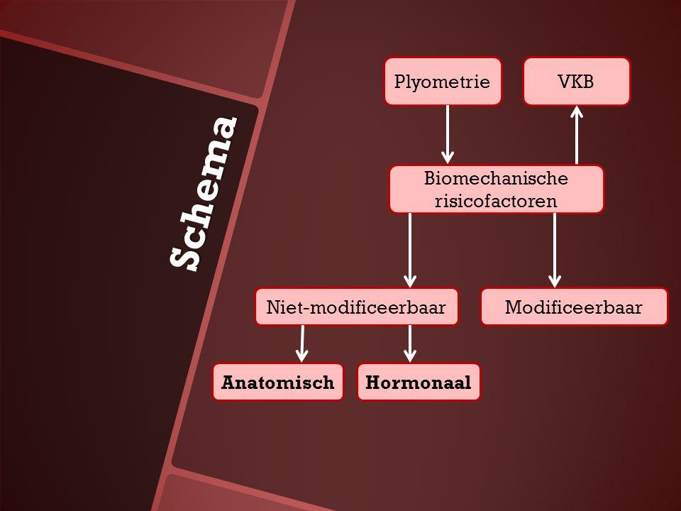 Biomechanische risicofactoren Niet-modificeerbaar HormonaalAnatomisch PlyometrieVKB Modificeerbaar Schema