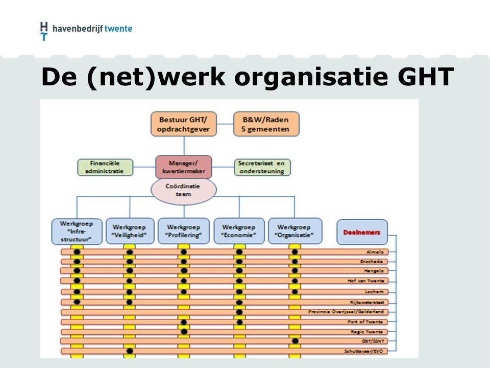 De (net)werk organisatie GHT