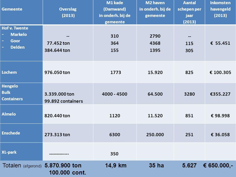 Gemeente Overslag (2013) M1 kade (Damwand) in onderh. bij de gemeente M2 haven in onderh. bij de gemeente Aantal schepen per jaar (2013) Inkomsten hav
