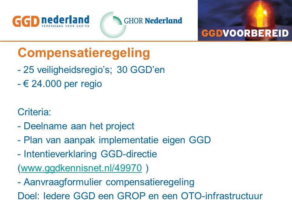 Compensatieregeling - 25 veiligheidsregio's; 30 GGD'en - € 24.000 per regio Criteria: - Deelname aan het project - Plan van aanpak implementatie eigen GGD - Intentieverklaring GGD-directie (www.ggdkennisnet.nl/49970 )www.ggdkennisnet.nl/49970 - Aanvraagformulier compensatieregeling Doel: Iedere GGD een GROP en een OTO-infrastructuur