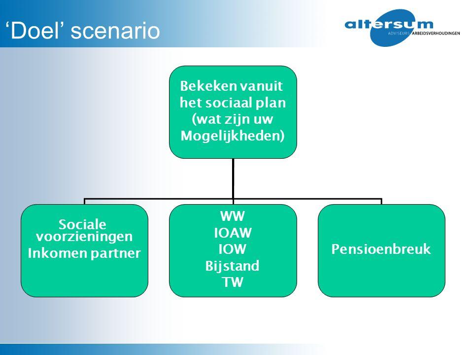 'Doel' scenario Bekeken vanuit het sociaal plan (wat zijn uw Mogelijkheden) Sociale voorzieningen Inkomen partner WW IOAW IOW Bijstand TW Pensioenbreu