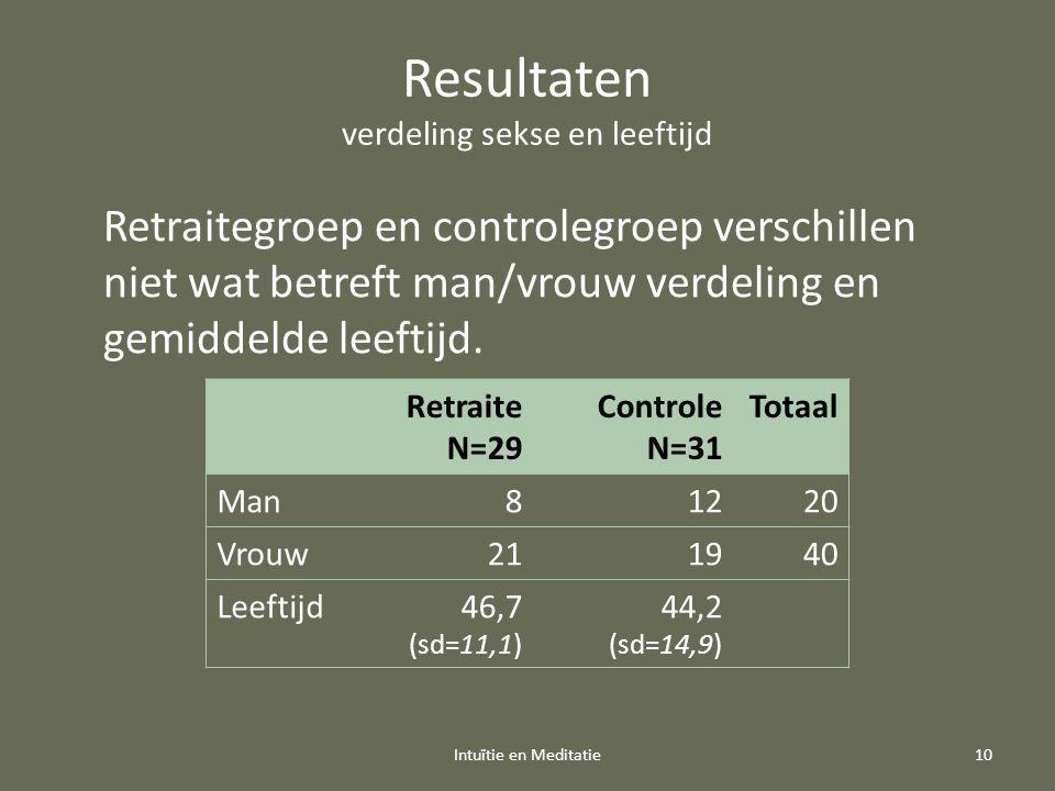 Resultaten verdeling sekse en leeftijd Intuïtie en Meditatie10 Retraitegroep en controlegroep verschillen niet wat betreft man/vrouw verdeling en gemiddelde leeftijd.