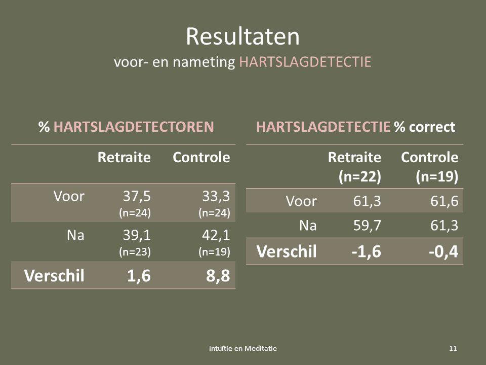 Resultaten voor- en nameting HARTSLAGDETECTIE Retraite (n=22) Controle (n=19) Voor61,361,6 Na59,761,3 Verschil-1,6-0,4 Intuïtie en Meditatie11 HARTSLAGDETECTIE % correct RetraiteControle Voor37,5 (n=24) 33,3 (n=24) Na39,1 (n=23) 42,1 (n=19) Verschil1,68,8 % HARTSLAGDETECTOREN