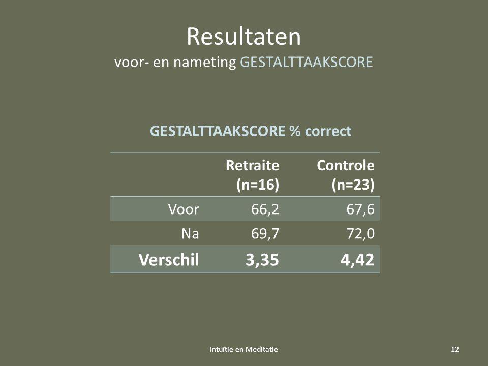 Resultaten voor- en nameting GESTALTTAAKSCORE Retraite (n=16) Controle (n=23) Voor66,267,6 Na69,772,0 Verschil3,354,42 Intuïtie en Meditatie12 GESTALTTAAKSCORE % correct