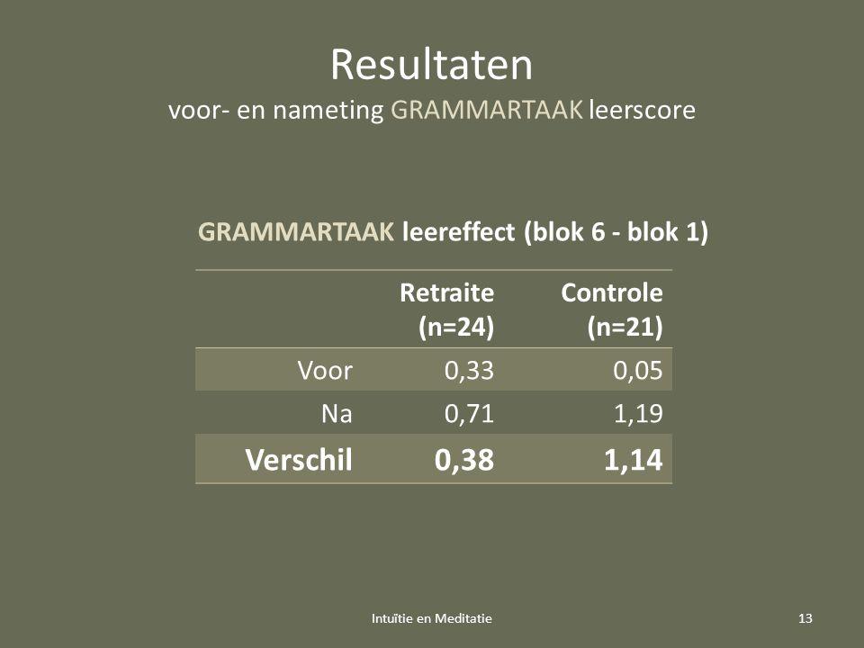 Resultaten voor- en nameting GRAMMARTAAK leerscore Retraite (n=24) Controle (n=21) Voor0,330,05 Na0,711,19 Verschil0,381,14 Intuïtie en Meditatie13 GRAMMARTAAK leereffect (blok 6 - blok 1)