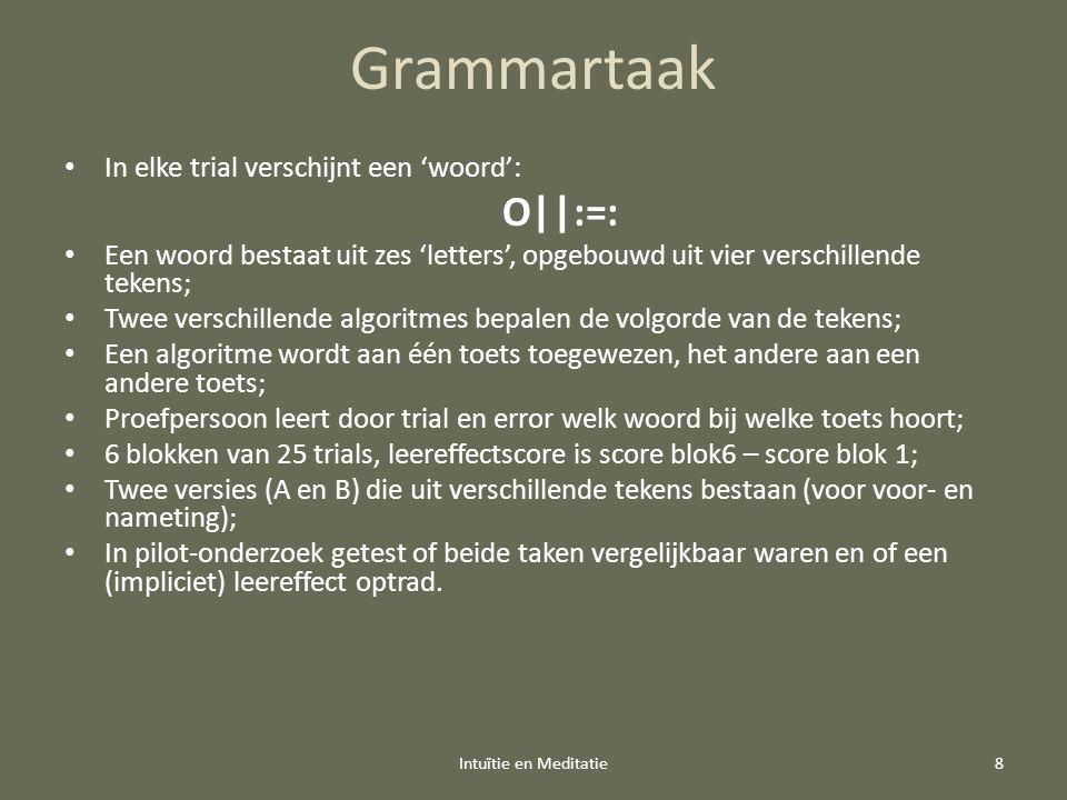 Grammartaak In elke trial verschijnt een 'woord': O||:=: Een woord bestaat uit zes 'letters', opgebouwd uit vier verschillende tekens; Twee verschillende algoritmes bepalen de volgorde van de tekens; Een algoritme wordt aan één toets toegewezen, het andere aan een andere toets; Proefpersoon leert door trial en error welk woord bij welke toets hoort; 6 blokken van 25 trials, leereffectscore is score blok6 – score blok 1; Twee versies (A en B) die uit verschillende tekens bestaan (voor voor- en nameting); In pilot-onderzoek getest of beide taken vergelijkbaar waren en of een (impliciet) leereffect optrad.
