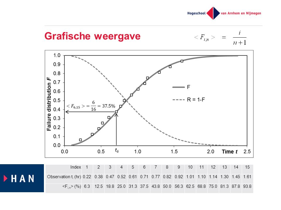 Grafische weergave Index123456789101112131415 Observation t i (hr)0.220.380.470.520.610.710.770.820.921.011.101.141.301.451.61 (%)6.312.518.825.031.337.543.850.056.362.568.875.081.387.893.8