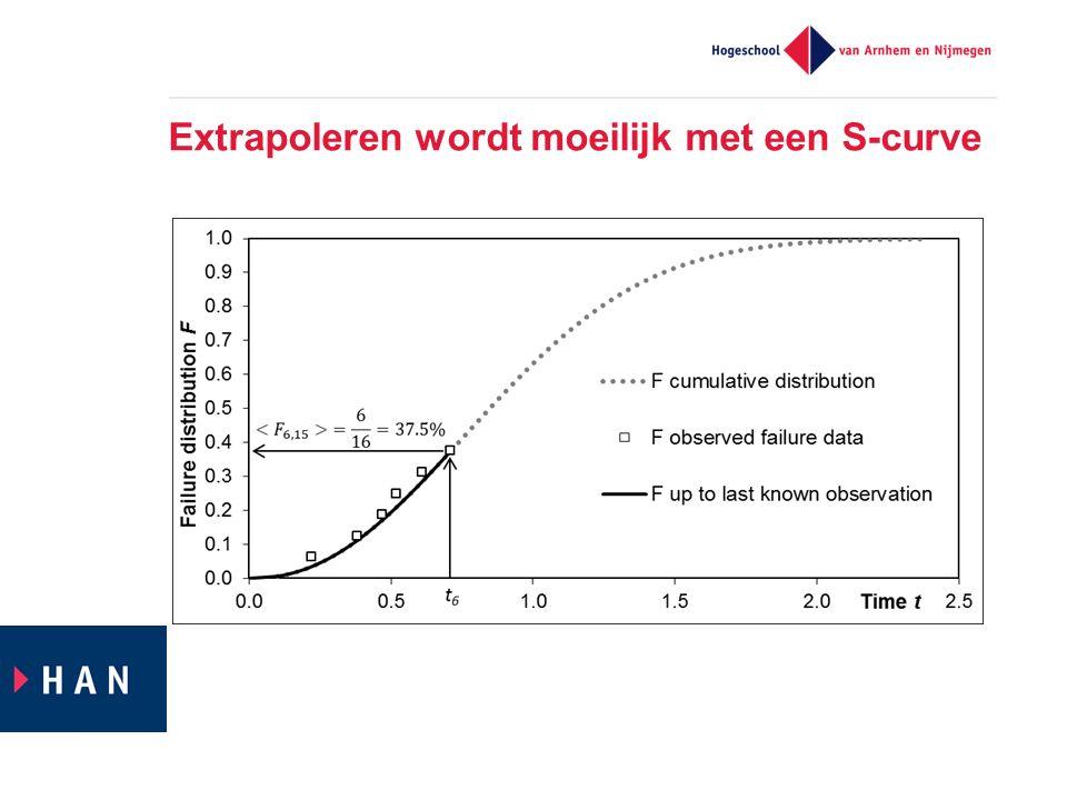Extrapoleren wordt moeilijk met een S-curve