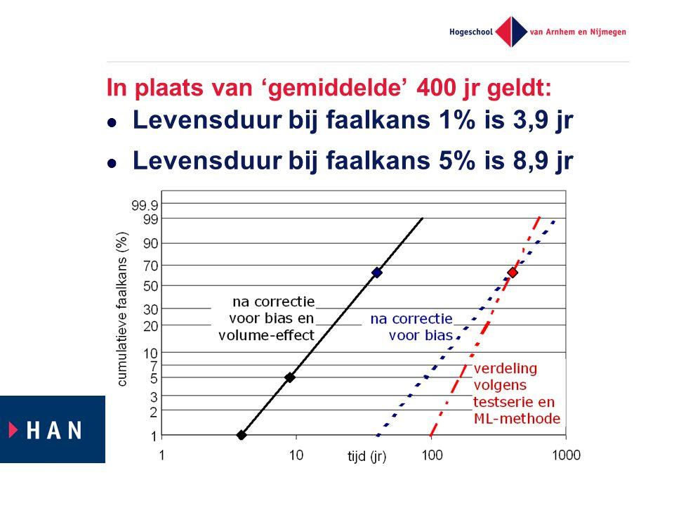 In plaats van 'gemiddelde' 400 jr geldt: Levensduur bij faalkans 1% is 3,9 jr Levensduur bij faalkans 5% is 8,9 jr