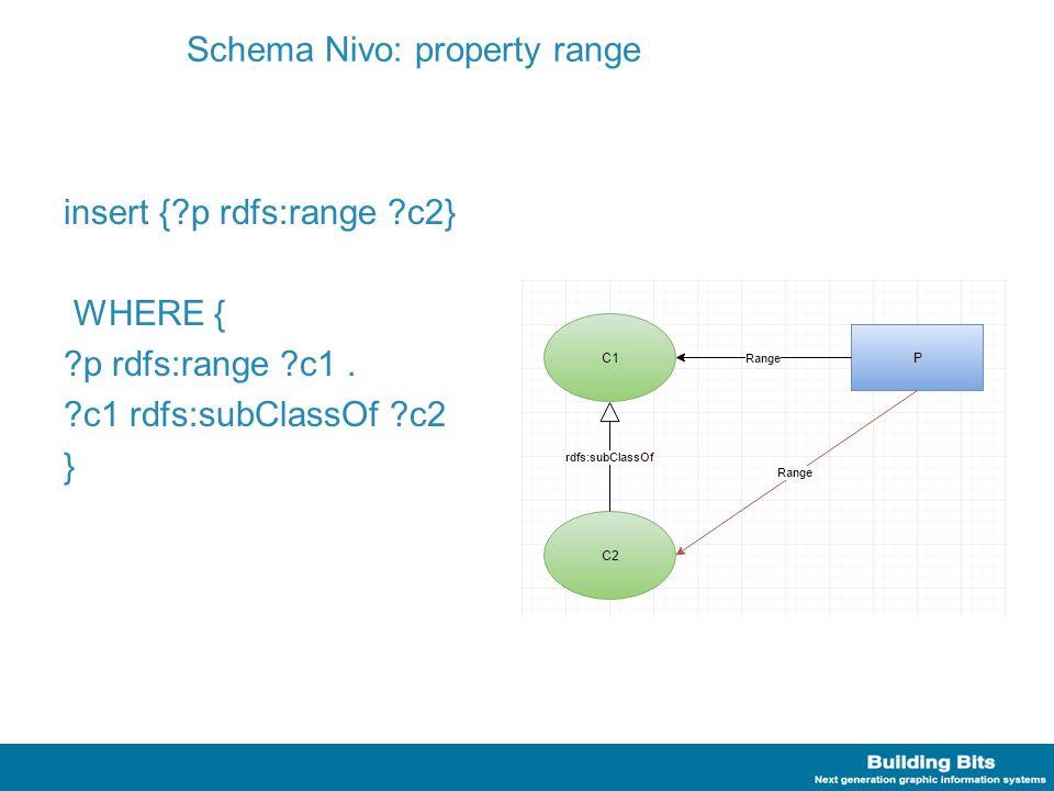 Schema Nivo: property range insert {?p rdfs:range ?c2} WHERE { ?p rdfs:range ?c1. ?c1 rdfs:subClassOf ?c2 }