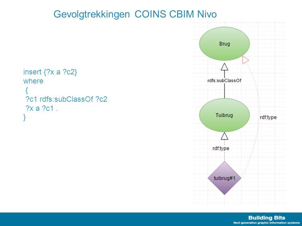 Gevolgtrekkingen COINS CBIM Nivo insert {?x a ?c2} where { ?c1 rdfs:subClassOf ?c2 ?x a ?c1. }