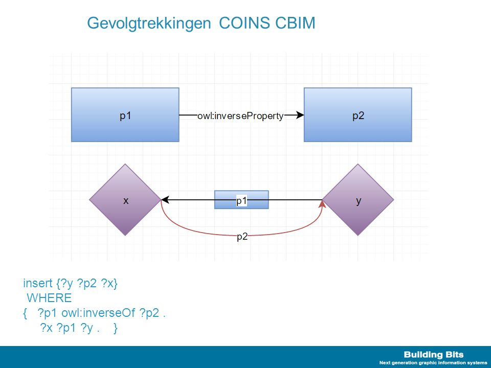 Gevolgtrekkingen COINS CBIM insert {?y ?p2 ?x} WHERE { ?p1 owl:inverseOf ?p2. ?x ?p1 ?y. }