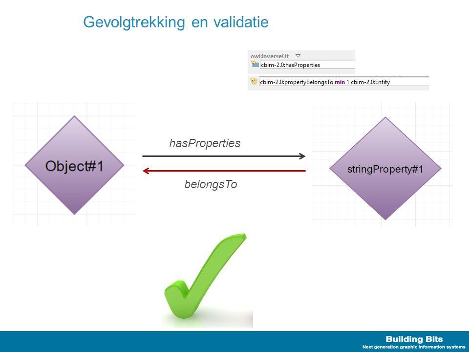Implementatie strategie Materialisering van de afleidingen –Makkelijk –Veel triples Complexere validatie queries –Moeilijk –Minder triples –(sneller?)
